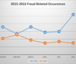 From January 1, 2015 and June 30, 2015 the police service investigated 112 fraud related files. During the same time frame of 2016, the police service investigated 210 fraud related offences. This was an increase of 88%.